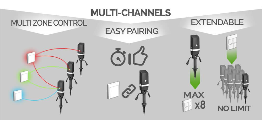 Konzept > Easy Connect